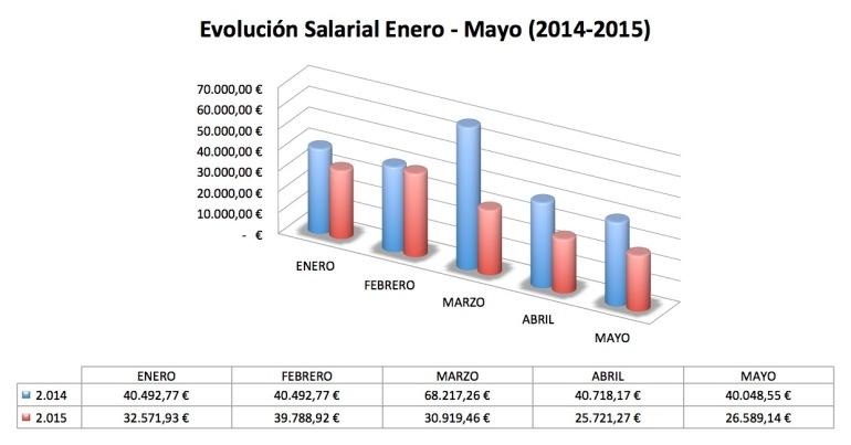 Grafico Salarios
